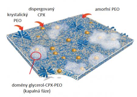 MBF s nízkým obsahem CPX nanoheterogenní suspenze