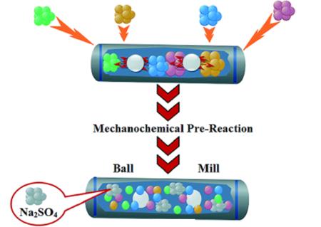 Minimaliace odpadů při syntéze zeolitických katalyzátorů