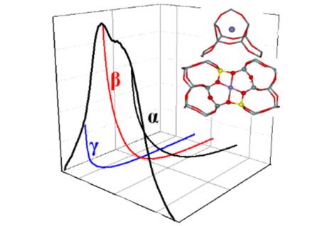 Nová metoda pro charakterizaci zeolitických katalyzátorů obsahujících zinek