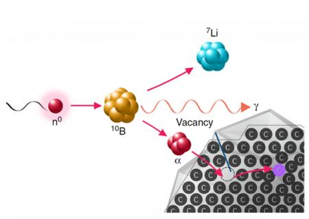 Jak snadno a levně připravit fluorescenční nanočástice pro medicínu v jaderném reaktoru