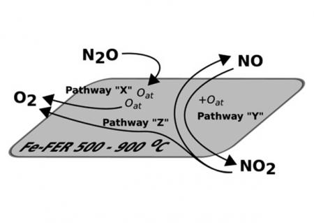 Vysoce odolný katalyzátor pro odstraňování skleníkového plynu oxidu dusného z procesních plynů při výrobě kyseliny dusičné