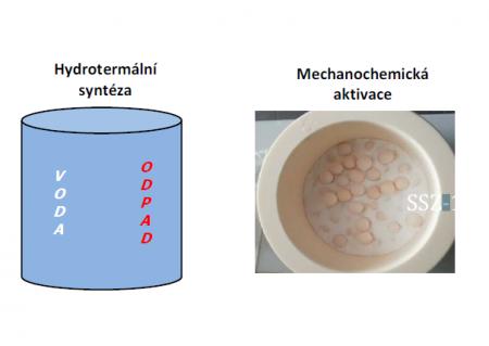Mechanochemická syntéza zeolitu SSZ-13 pro eliminaci oxidů dusíku