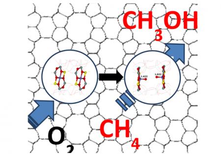 Materiály pro výroby metanolu oxidací metanu molekulárním kyslíkem